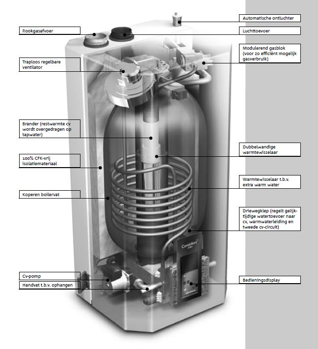 Combi Boiler: What Is A Combi Boiler Wiki